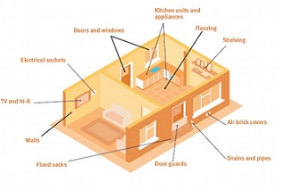 The Environment Agency's model of a house showing how FloodSax can protect it from flooding
